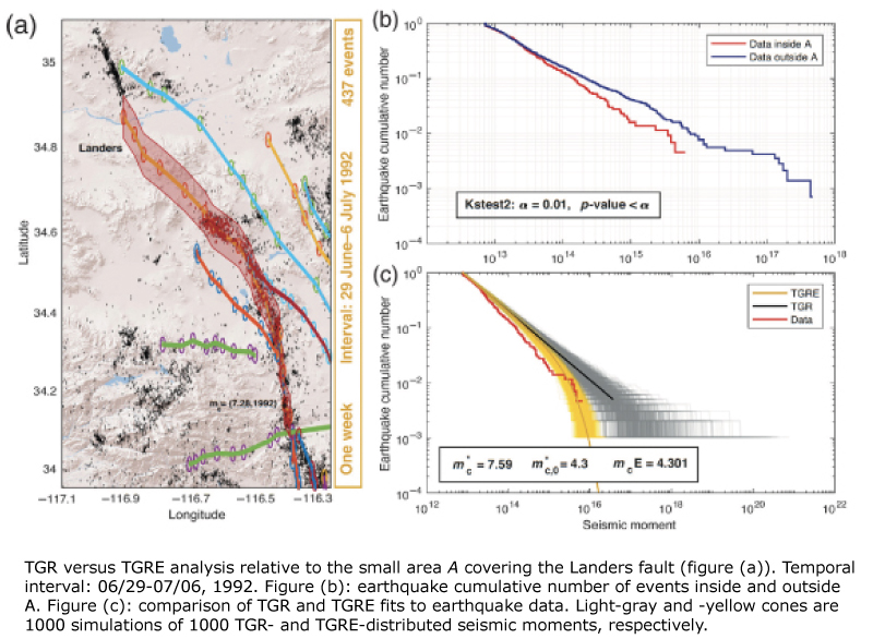 An Energy‐Dependent Earthquake Moment–Frequency Distribution